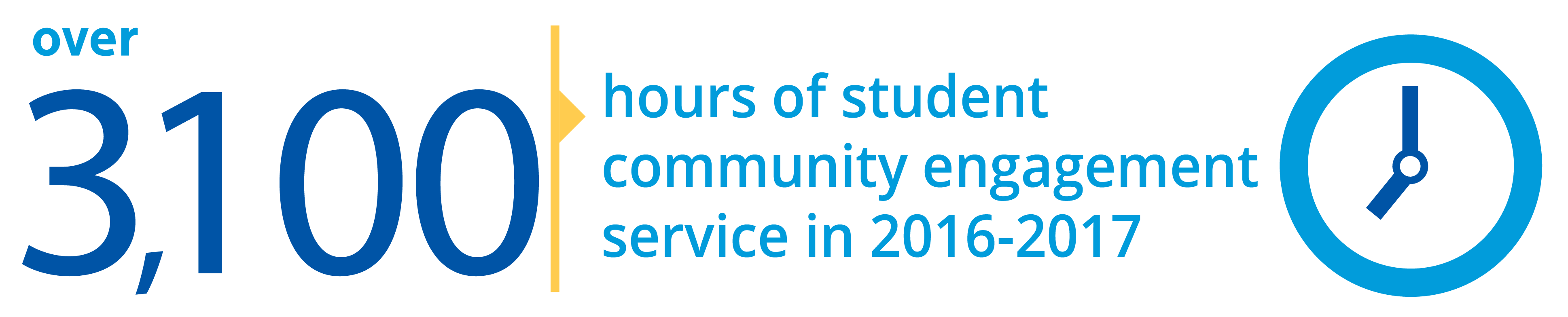 3,100 Service Hours