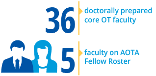 36 doctorly prepared faculty , 5 faculty on AOTA Fellow Roster