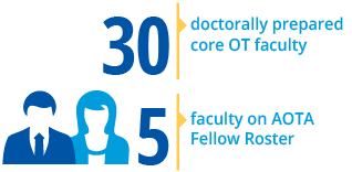 30 doctorly prepared faculty , 5 faculty on AOTA Fellow Roster