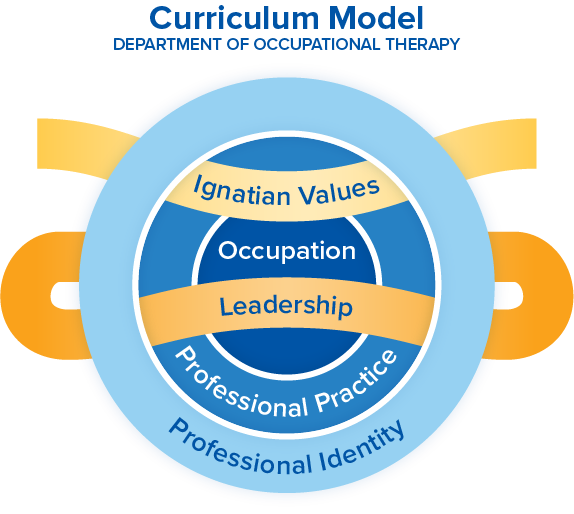 OT curriculum - Ignatian values, Occupation, Leadership, Professional Practice, Professional Identity