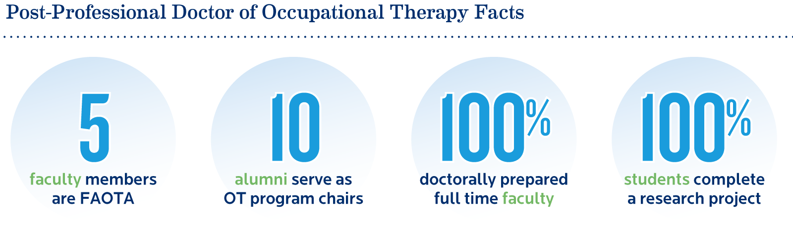 Doctor of Occupational Therapy Facts - 5 faculty members are FAOTA; 10 alumni serve as Occupational Therapy program chairs; 100% of full-time faculty are doctorally prepared; 100% of occupational therapy students complete a research project.