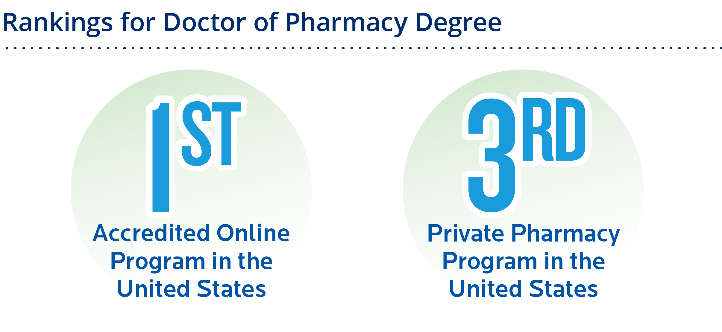 1st accredited online program in US and 3rd private program in the US