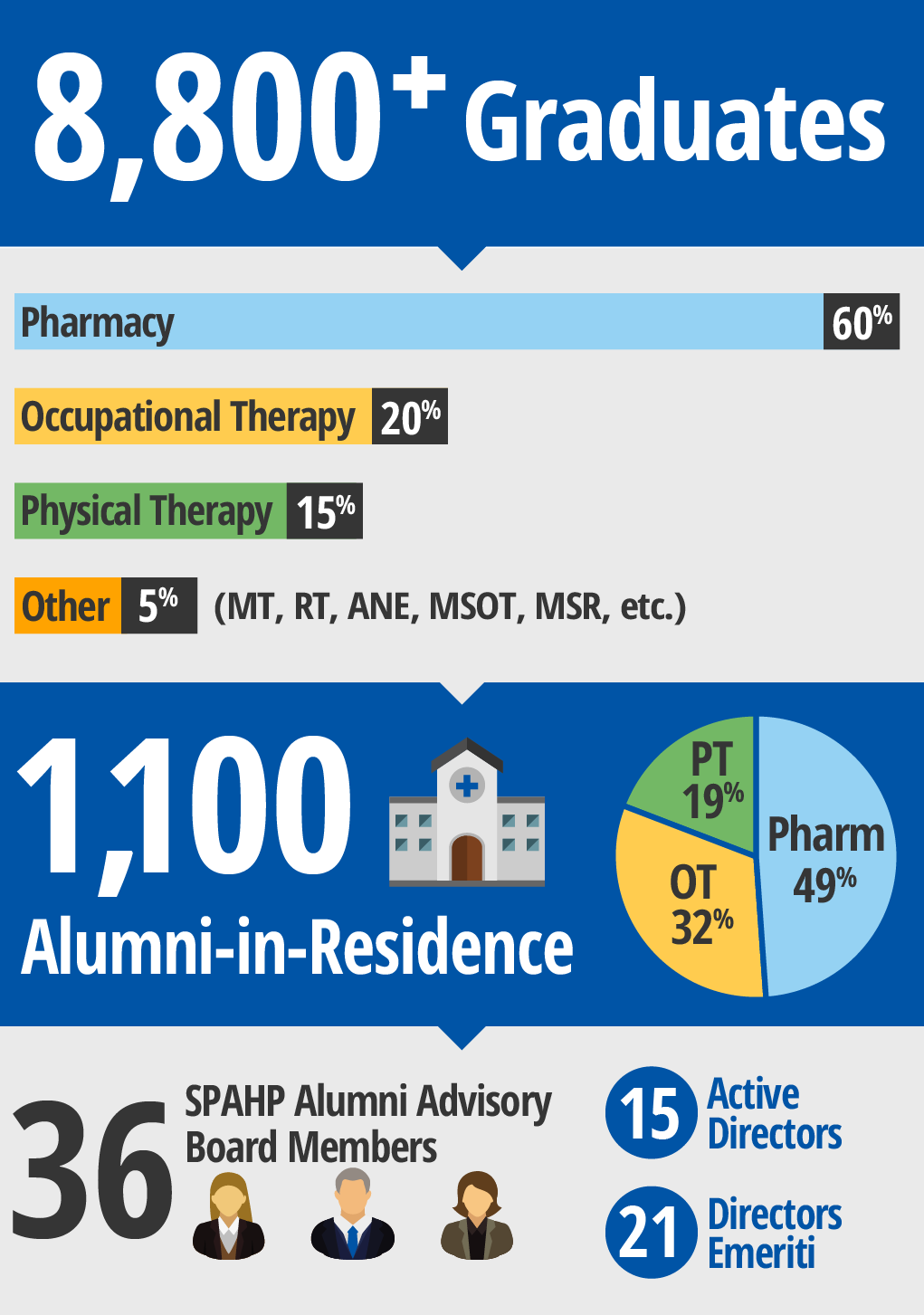 Phamacy & Health Professionals Alumni By the Numbers - 8800+ graduates; 1100 alumni in residence.