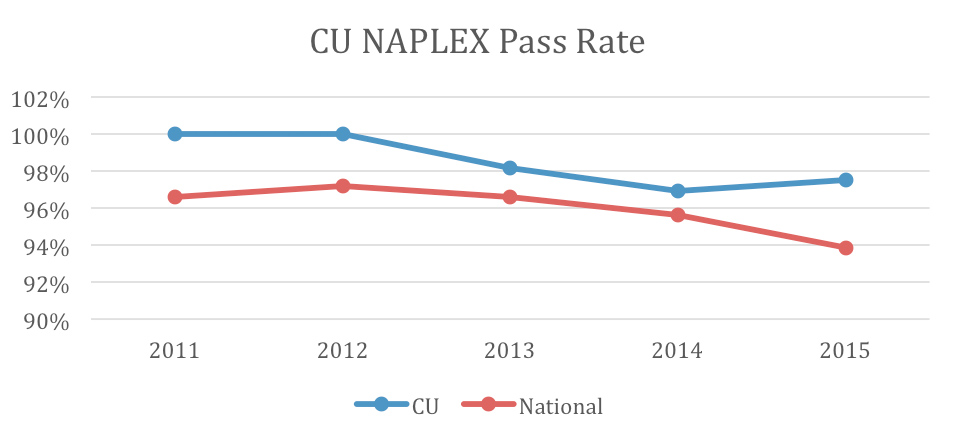NAPLEX Pass Rate