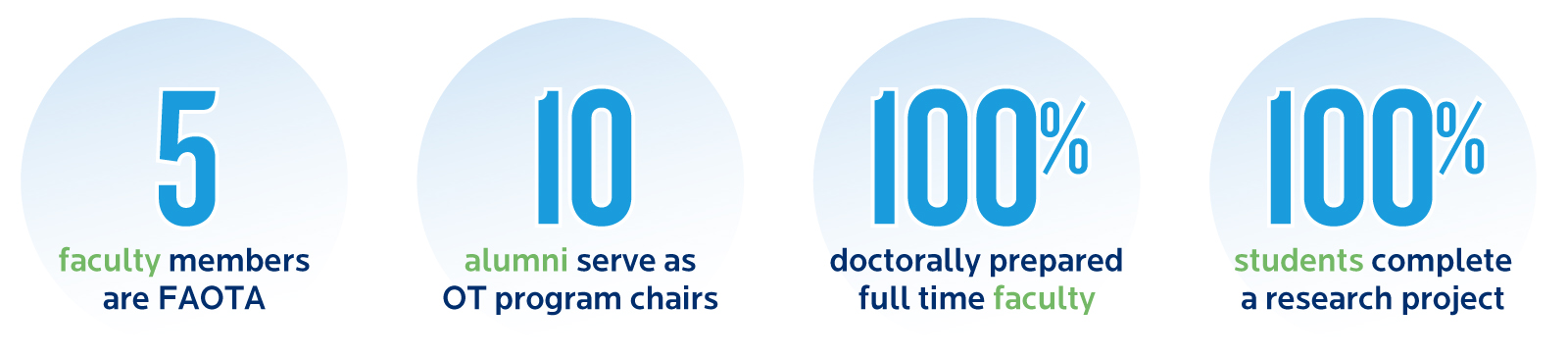 Occupational Therapy Facts