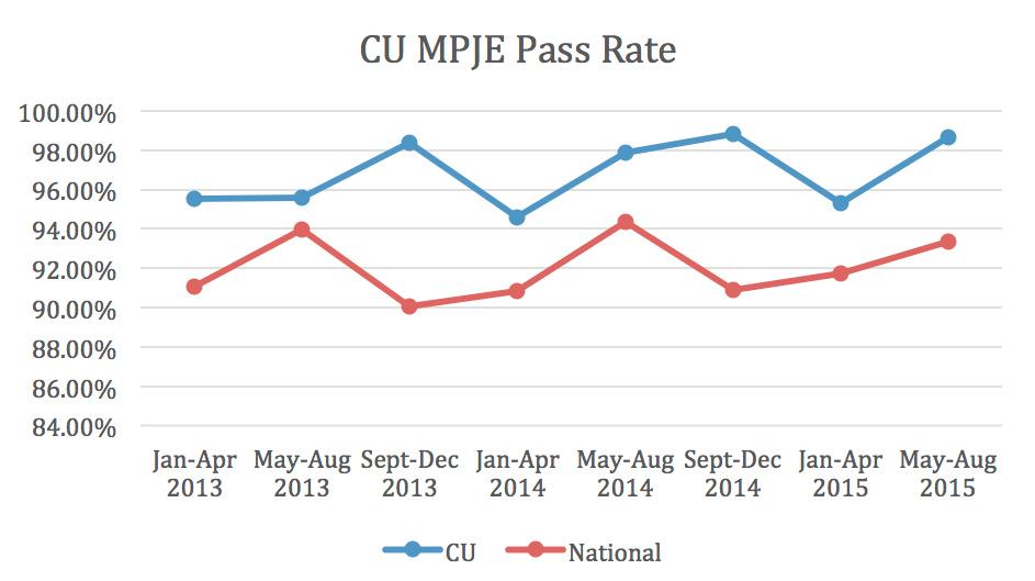 MPJE Pass Rate