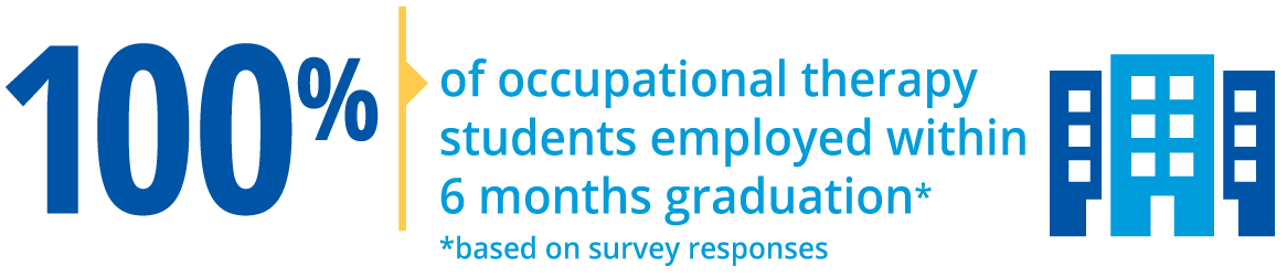 100% of occupational therapy students employed within 6 months graduation (based on survey responses)