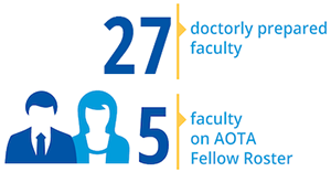 27 doctorly prepared faculty , 5 faculty on AOTA Fellow Roster