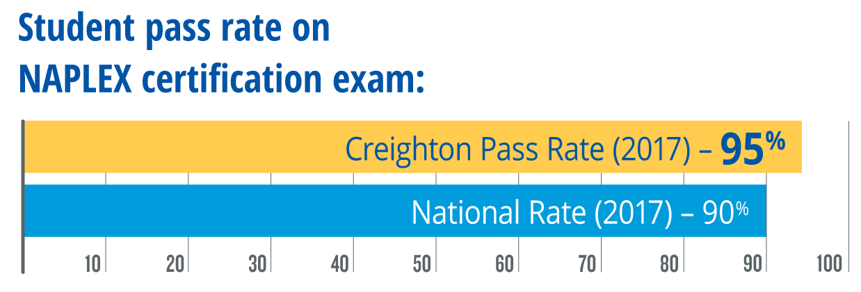95% Creighton student pass rate on NAPLEX certification exam (2017)