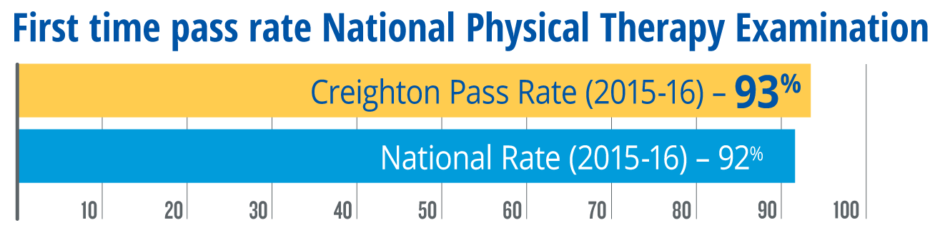 93% first time pass rate National Physical Therapy Examination (2015-2016)