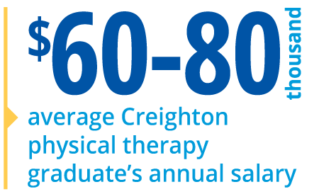 $60,000 - $80,000 average Creighton physical therapy graduate's annual salary