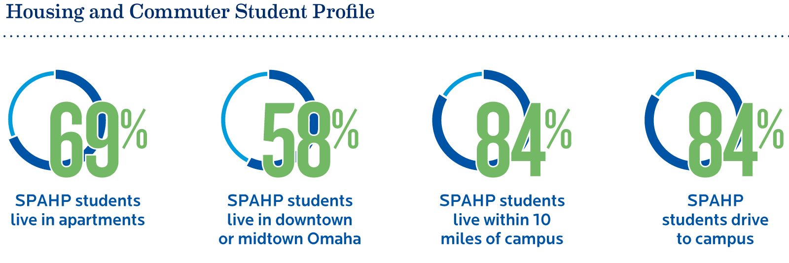 Denver To Omaha Drive housing | school of pharmacy and health professions