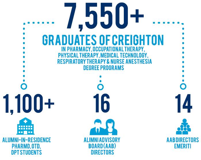 SPAHP Alumni ARO Stats